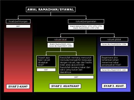 Seputar-Awal-Ramadhan-dan-Awal-Syawal